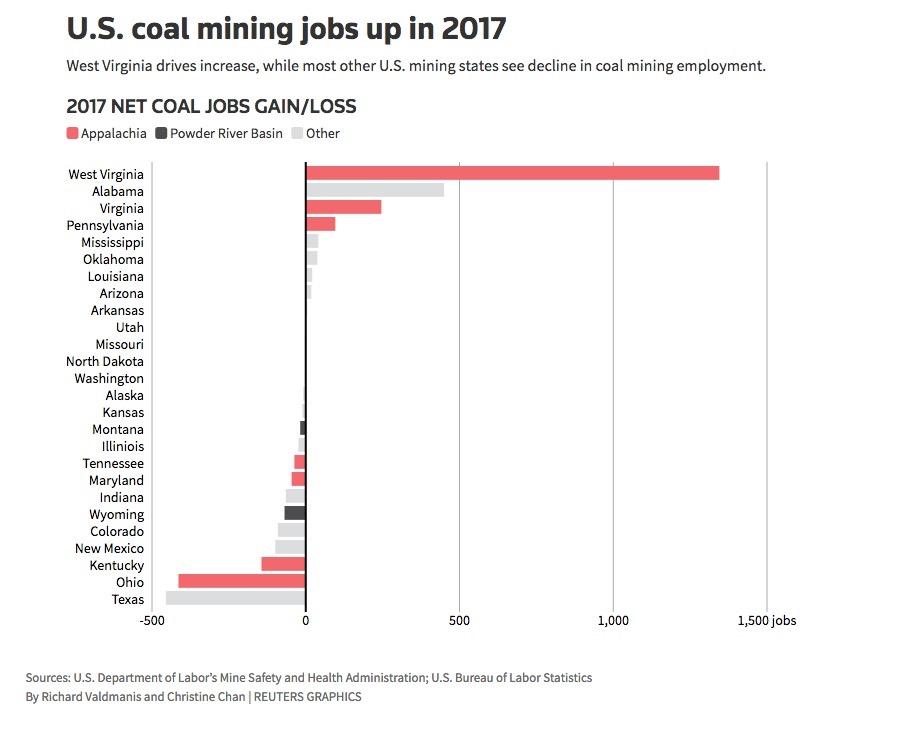 Most U S  states lost coal mining jobs in 2017 – data – MINING COM