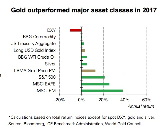 These four factors will boost gold demand in 2018 — WGC