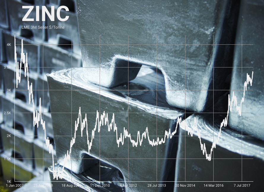 Zinc price hits fresh decade high