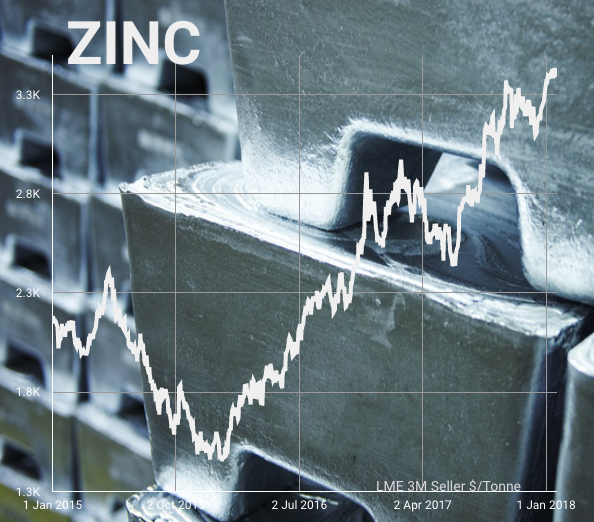 Zinc price will vault $4,000 within months – report