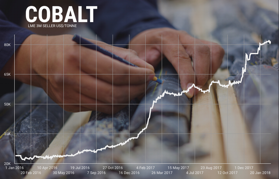 Cobalt price: Supply scramble heats up with Canadian deal