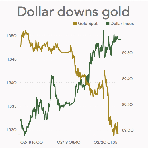 Gold Price Drops Most Since December