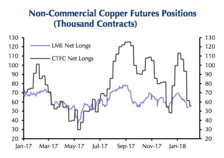 Copper price craters