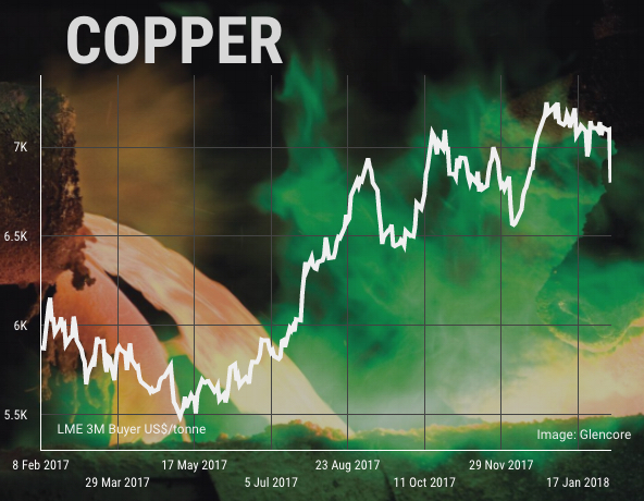 Copper price drops to 8-week low