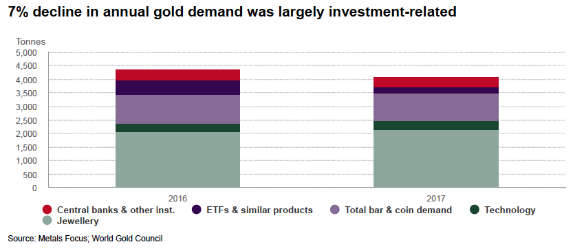 Gold demand – Q4 recovery fails to mitigate full year declines in 2017