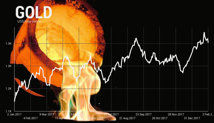 Gold price set for wild ride in 2018 say 34 bullion analysts
