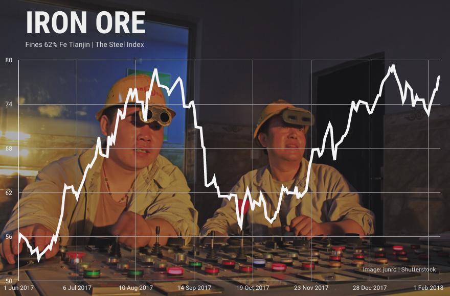 Iron ore price jumps on blockbuster Chinese imports
