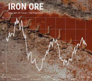 Wood Mackenzie cuts iron ore price outlook as markets fall again