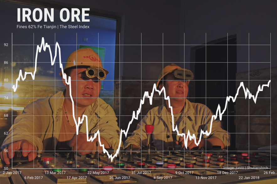 Iron ore price jumps to 10-month high