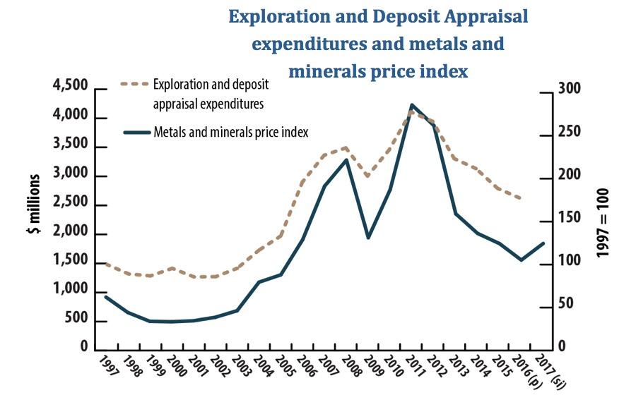 Exploration spending in Canada's poorest regions keeps sliding