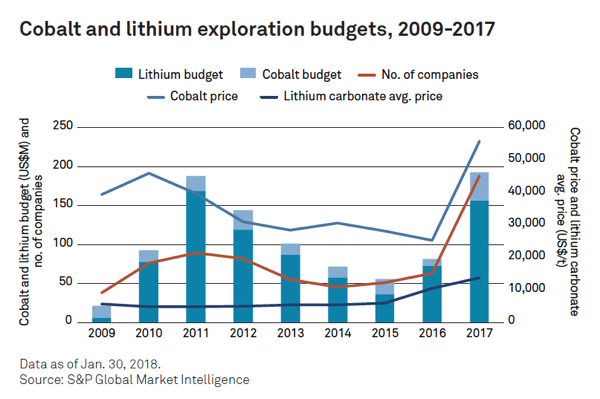 Rush for cobalt, lithium as prices stay on the boil