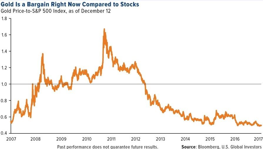 Unloved gold juniors ripe for the picking - MINING COM