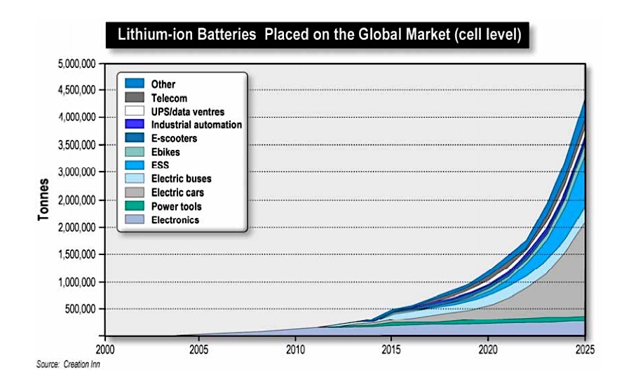 Companies now looking for electric battery metals in the garbage