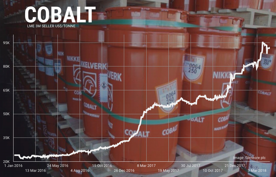 Chinese investors key as cobalt price hits month low