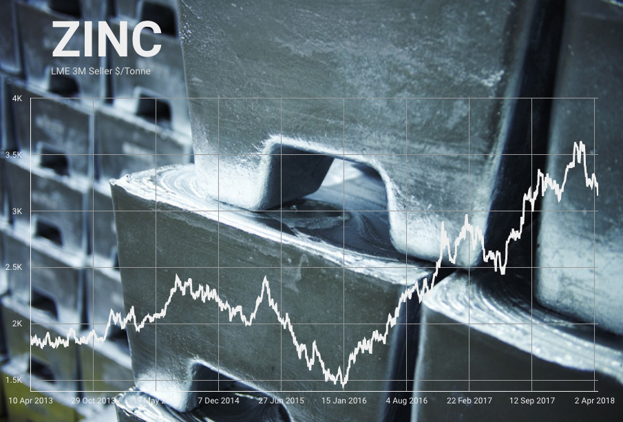 Last hurrah for the zinc price