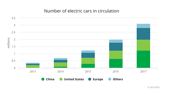 Electric vehicles on the road to triple by 2020 — IEA