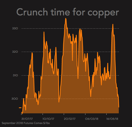 Copper price drops to 9-month low, but what about strikes?