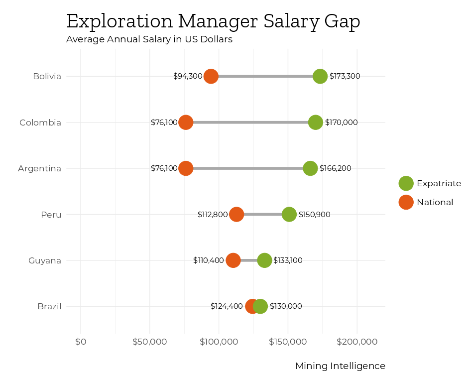 The pay gap in Latin America is over $90K for nationals and