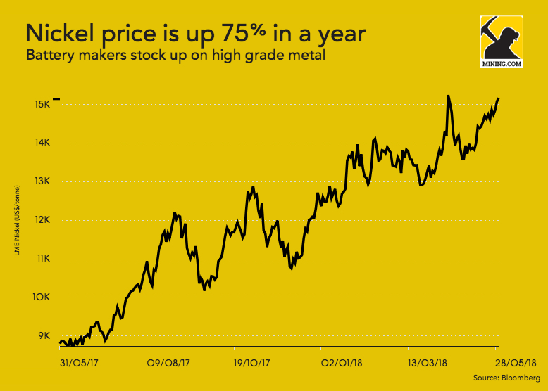 Nickel price soars as battery makers stock up on high grade metal