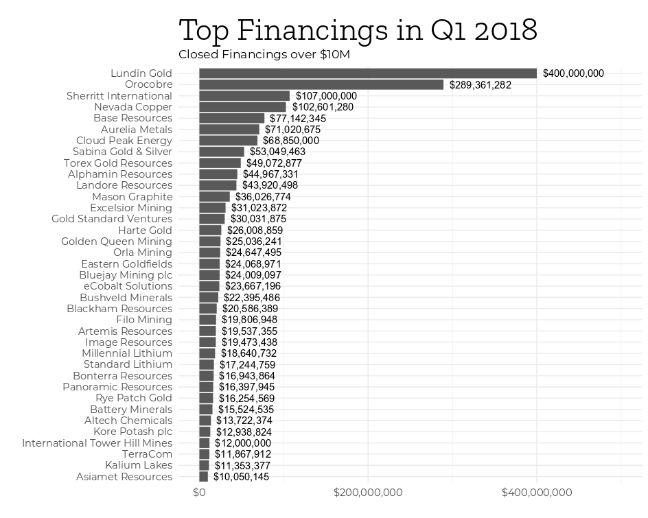 Mining Intelligence Top Financings q1 2018