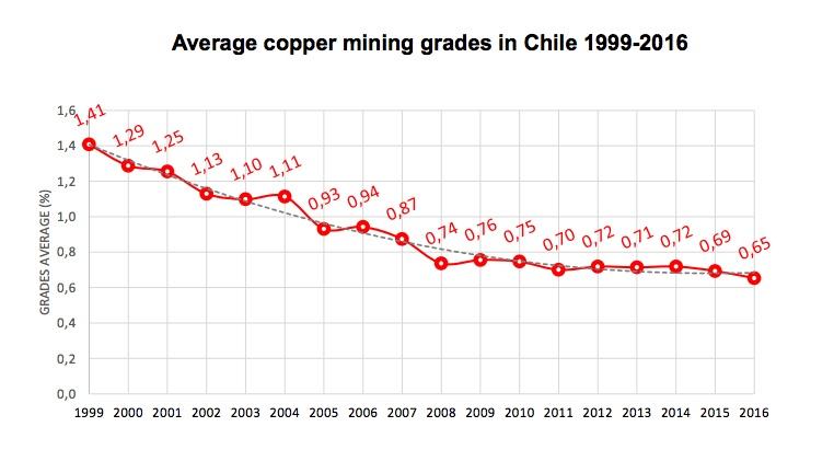 Antofagasta copper output up in Q2 despite pipeline blockage at Los Pelambres