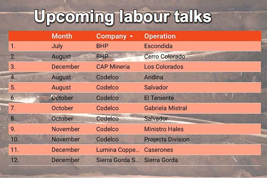 Copper giant Chile gets ready for second round of labour talks