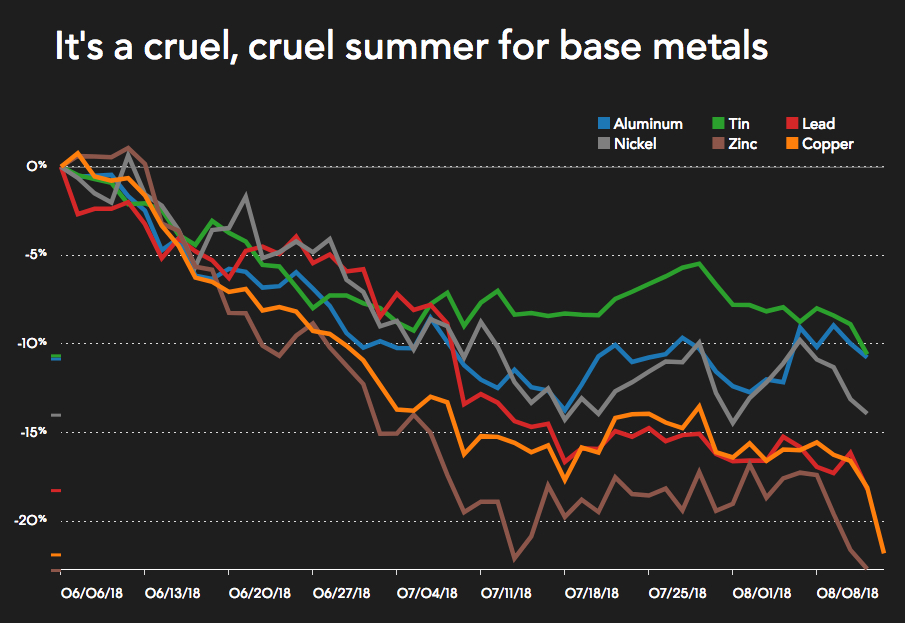 Mining and metals markets crater as copper price enters bear market