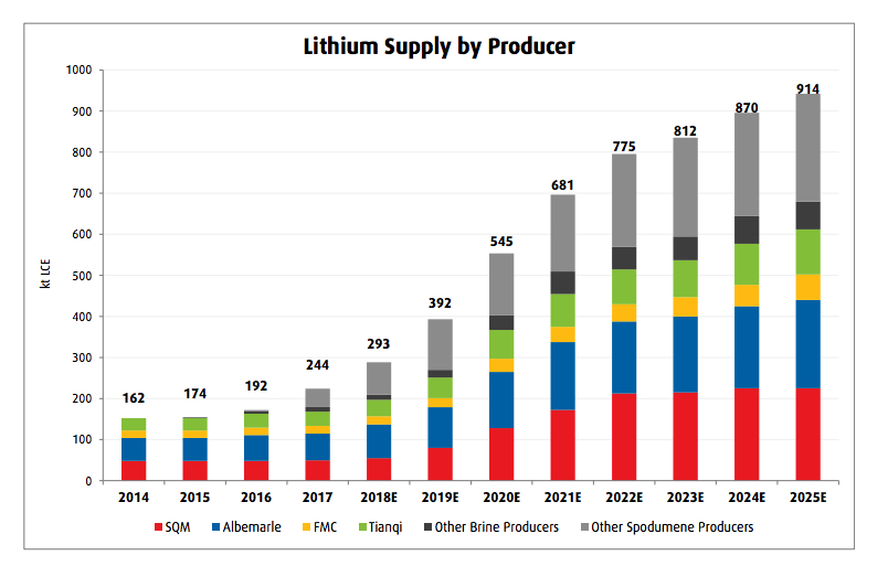 Lithium boom unlikely to disrupt potash market — analyst