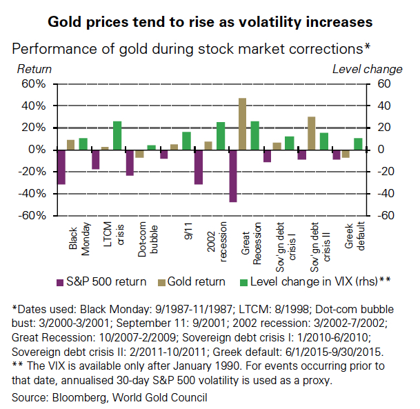 The gold price and the big short
