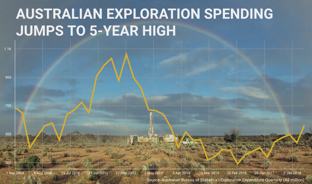 Mining exploration spending in Australia jumps to 5-year high - overall