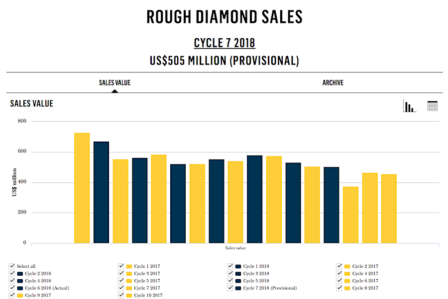 De Beers' recent diamonds sale the worst in two years