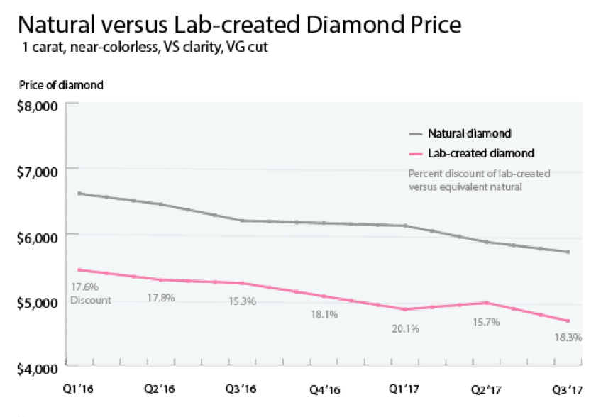 De Beers is selling diamonds for less and the industry isn't happy