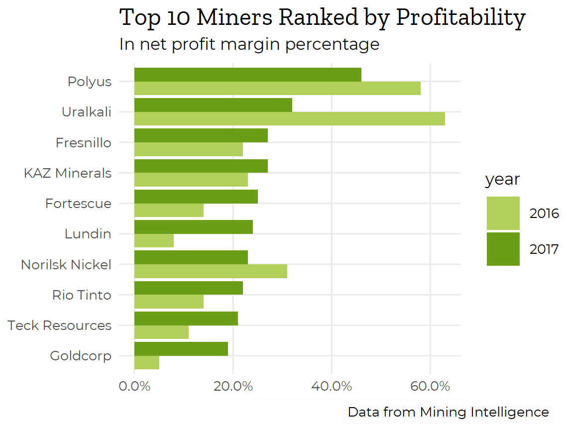 Mining Intelligence profit margin miners ranked