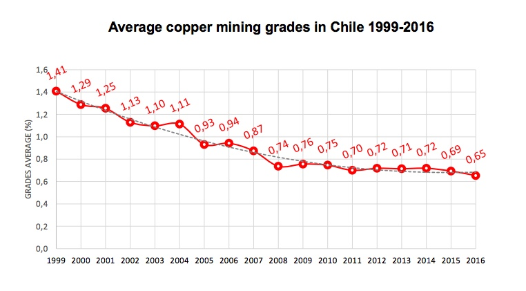 Antofagasta cuts copper output guidance, sees increase in 2019