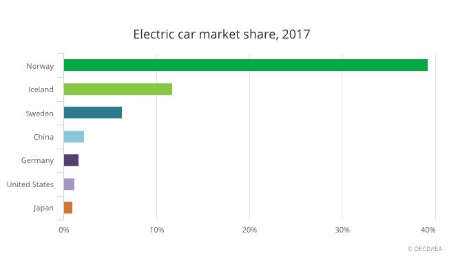 europe-to-spend-billions-on-lithium-ion-battery-plants.jpg ev-market-share-2017-1.jpg