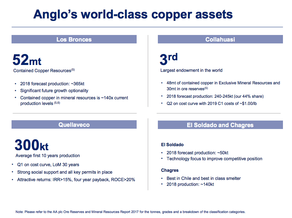 Anglo American to dig more copper in Chile than anticipated