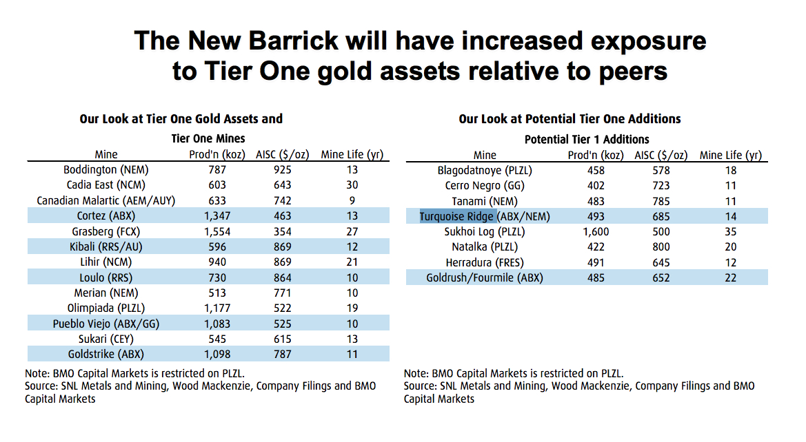 Barrick, Newmont said to be in talks to merge Nevada operations