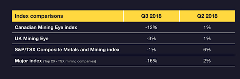Canadian miners' performance in Q3 hit by lower metal prices