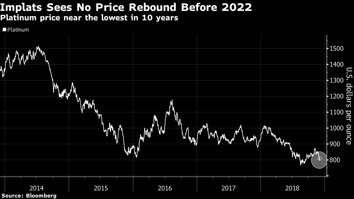 No  2 platinum miner mulls purchases in low-cost asset shift