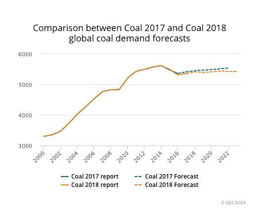 Coal demand seen steady through 2023 thanks to India, China — IEA