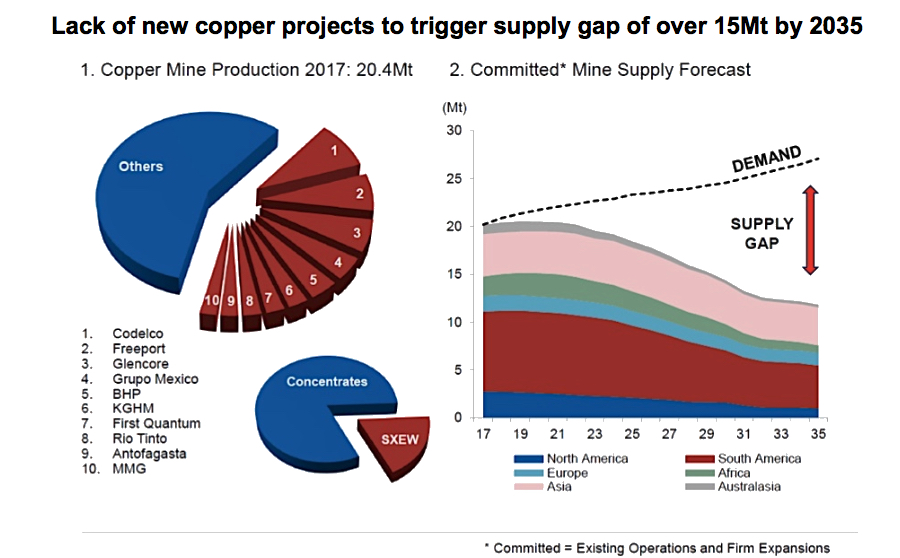 Rio's partner in Aussie copper project said nothing great about it so far
