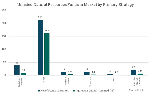 Record $93B private capital flows into natural resources