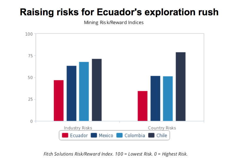 Ecuador's rising opposition to mining may thwart exploration boom — report