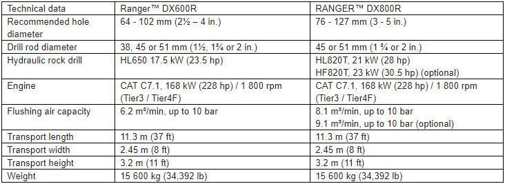 Sandvik releases non-cabin Ranger™ DXR series surface drill
