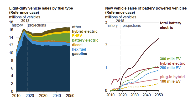 US govt study sees electric car sales stuck in slow lane