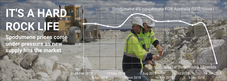 Lithium price: Spodumene is getting crushed