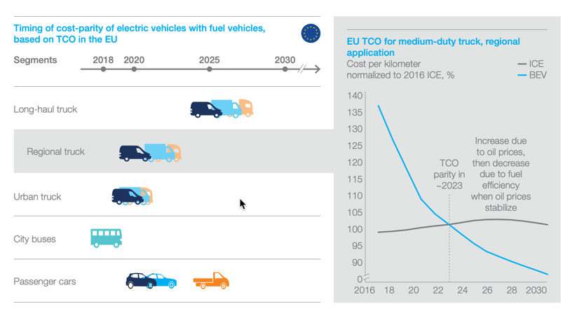 Cost parity by 'early 2020s' will be electric vehicle tipping point