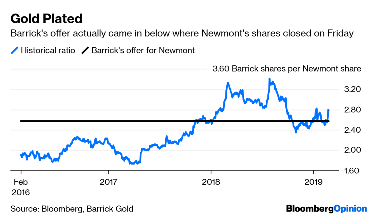 It's happening — Barrick makes hostile $17.8 billion bid for Newmont