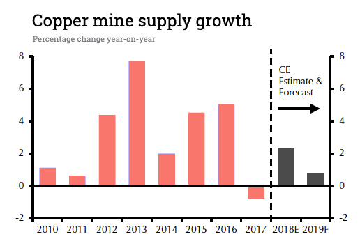 Copper price rally halted by Chinese factory surprise