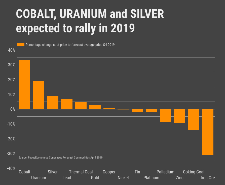 Cobalt, uranium and silver prices expected to rally in 2019